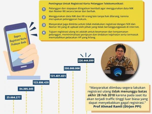 Registrasi Ulang Kartu Seluler Jelang Tutup